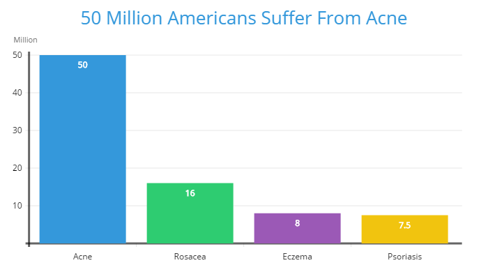 50 Million American Suffer From Acne